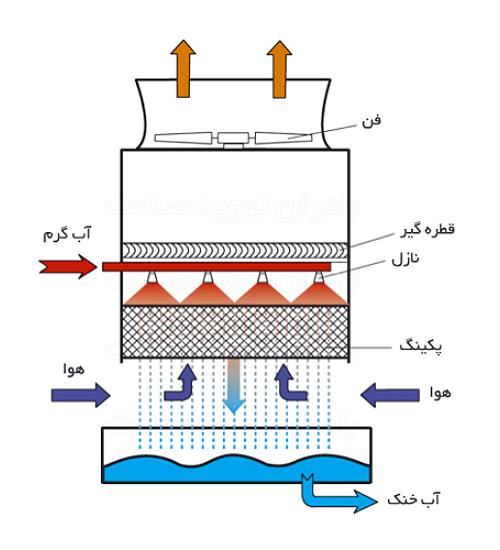مکانیزم-برج-خنک-کننده-CS