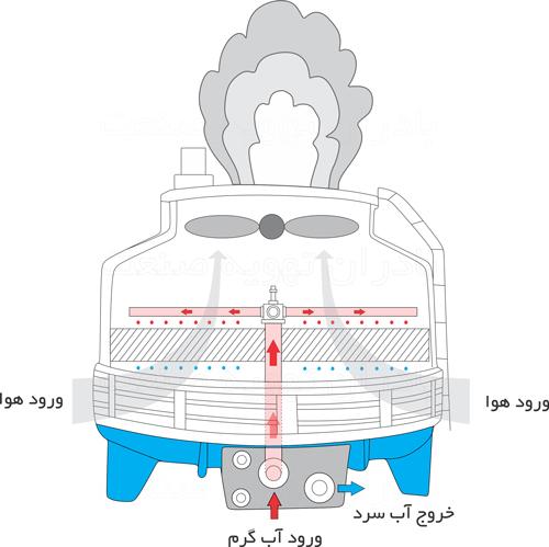 مکانیزم-برج-خنک-کننده-RF